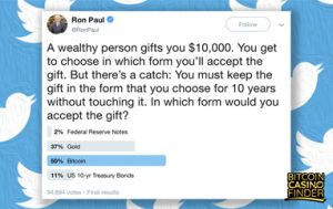 Ron Paul's Twitter Poll: 50% Chose $10K Worth Of Bitcoin